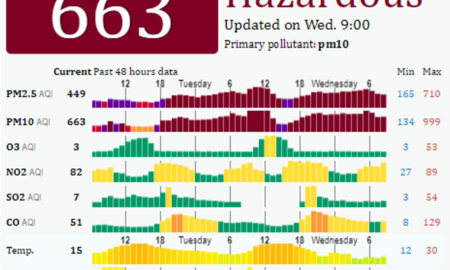 Delhi Air Quality on Wednesday 9 AM 8 November 2017